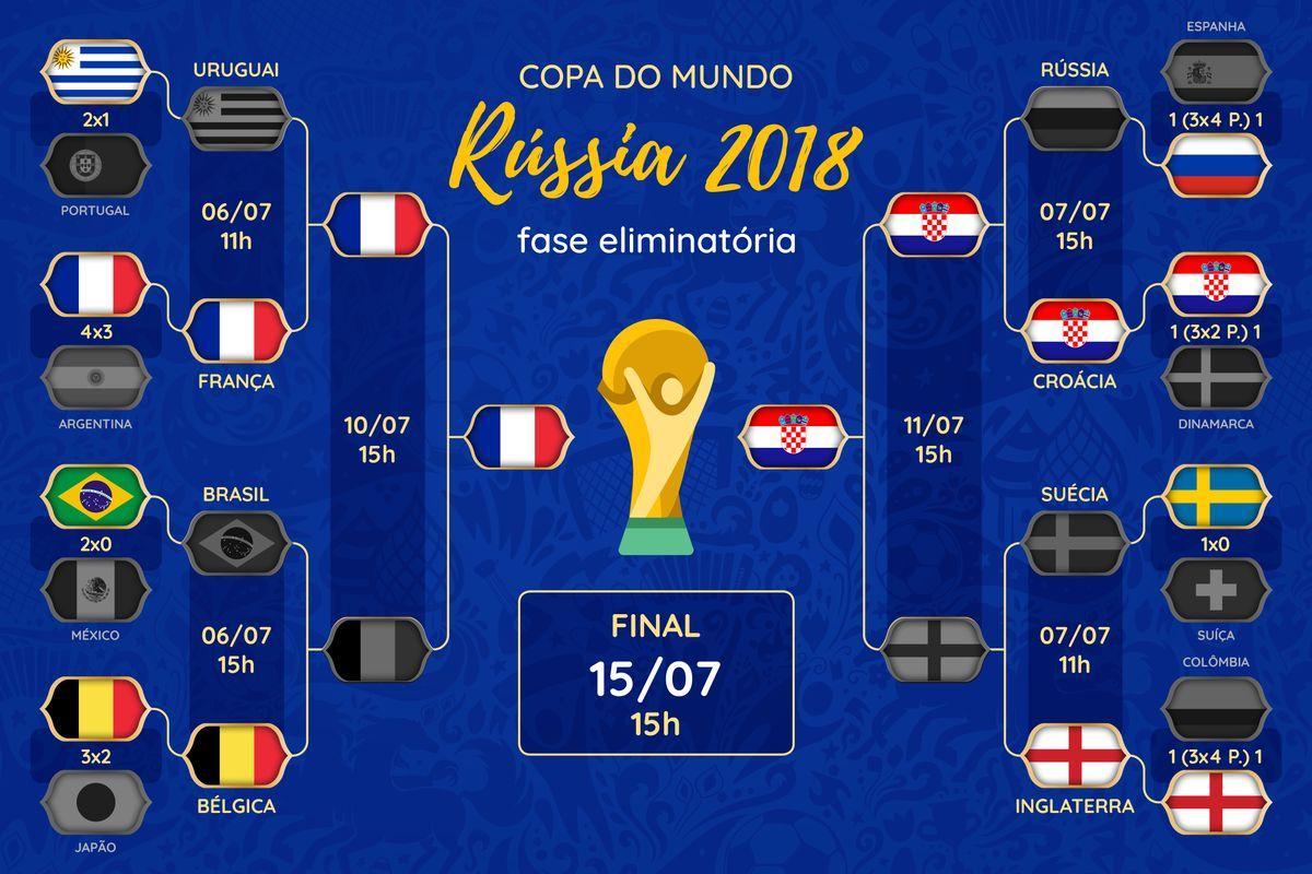 Quem vai ganhar o Mundial 2018?