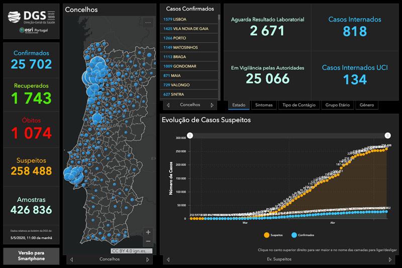 estado corona virus em portugal 5/05/2020 - fonte DGS