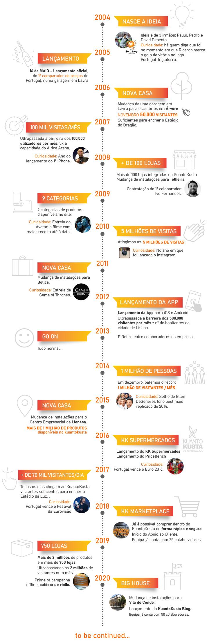 infográfico kuantokusta 15 anos mobile