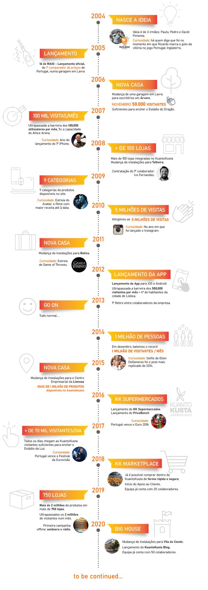 infográfico kuantokusta 15 anos